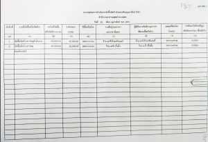 แบบสรุปผลการดำเนินการจัดซื้อจัดจ้างในรอบเดือนกุมภาพันธ์ ปี 2561